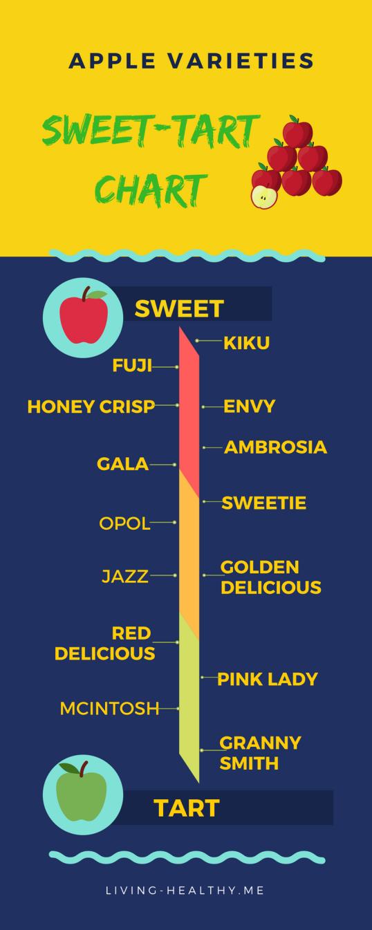 Apple Varieties - Pinterest
