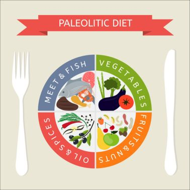 PALEOLITIC DIET